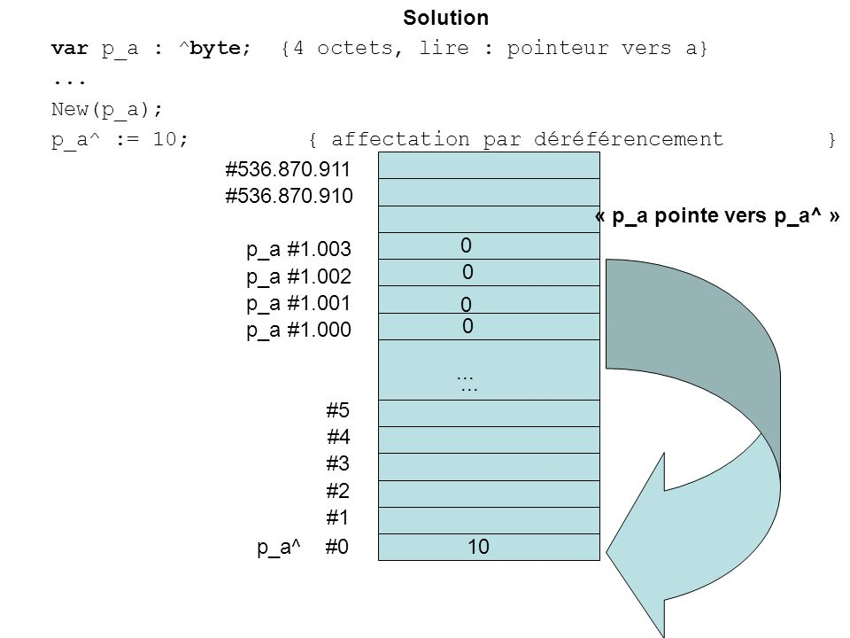 Solution var p_a : ^byte; {4 octets, lire : pointeur vers a}...