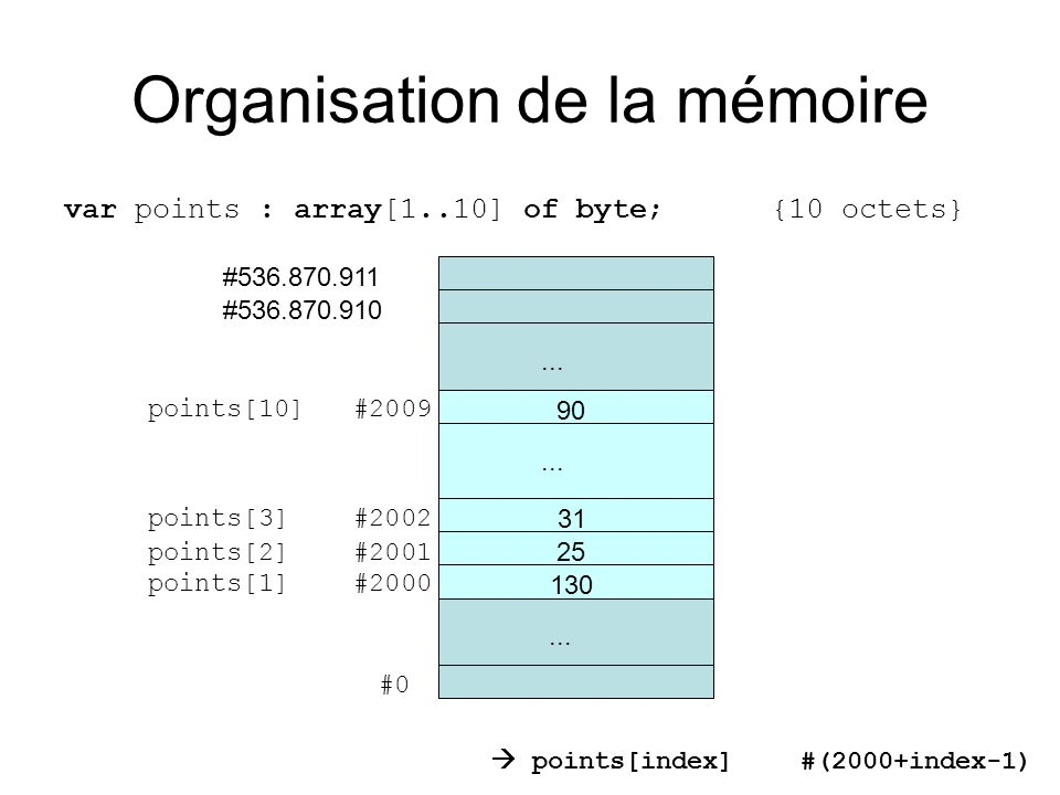 Organisation de la mémoire var points : array[1..10] of byte; {10 octets}...