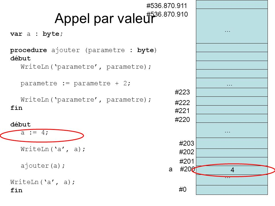 var a : byte; procedure ajouter (parametre : byte) début WriteLn(parametre, parametre); parametre := parametre + 2; WriteLn(parametre, parametre); fin