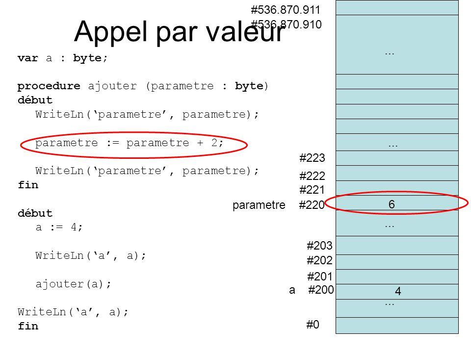 #0 a #200 #201 #202 #536.870.910 #536.870.911 #203 parametre #220 #221... #222 #223... 6 4 Appel par valeur var a : byte; procedure ajouter (parametre