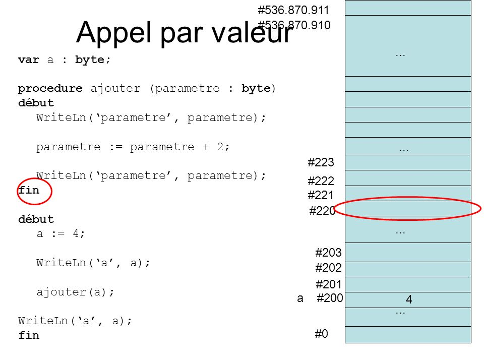 #0 a #200 #201 #202 #536.870.910 #536.870.911 #203 #220 #221... #222 #223... 4 Appel par valeur var a : byte; procedure ajouter (parametre : byte) déb
