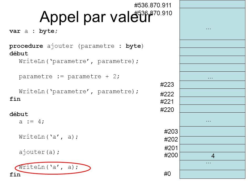 #0 #200 #201 #202 #536.870.910 #536.870.911 #203 #220 #221... #222 #223... Appel par valeur var a : byte; procedure ajouter (parametre : byte) début W