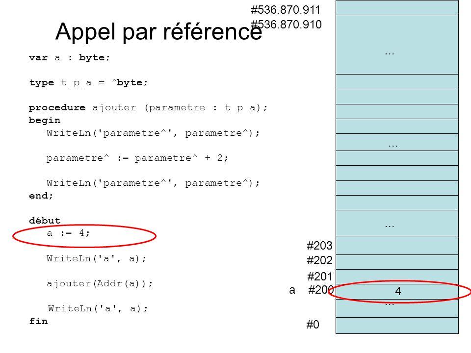 #0 a #200 #201 #202 #536.870.910 #536.870.911 #203... 4 Appel par référence var a : byte; type t_p_a = ^byte; procedure ajouter (parametre : t_p_a); b