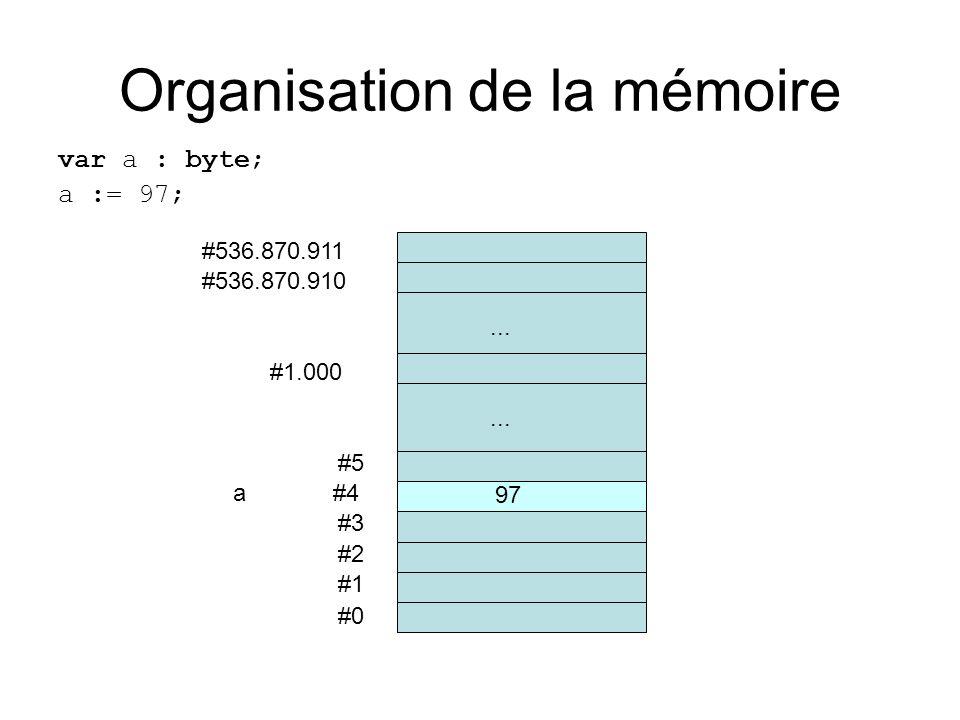 Organisation de la mémoire var a : byte; a := 97; #0 #1 #2 #3 a #4 #5... #536.870.910 #536.870.911 #1.000... 97