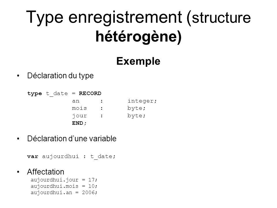 Type enregistrement ( structure hétérogène) Exemple Déclaration du type type t_date = RECORD an:integer; mois:byte; jour:byte; END; Déclaration dune variable var aujourdhui : t_date; Affectation aujourdhui.jour = 17; aujourdhui.mois = 10; aujourdhui.an = 2006;