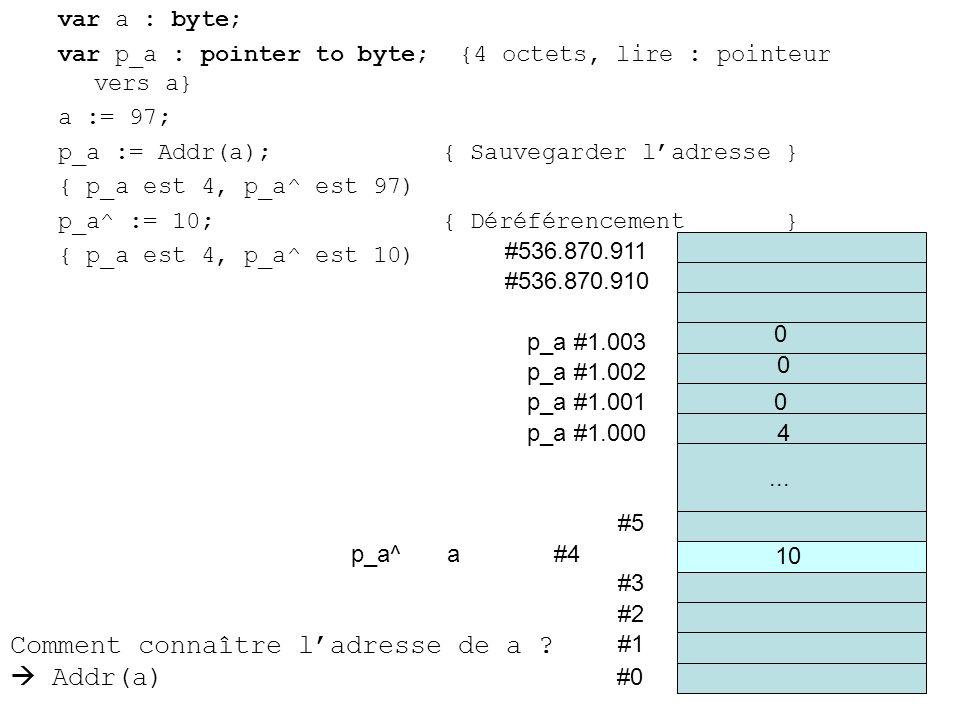 var a : byte; var p_a : pointer to byte; {4 octets, lire : pointeur vers a} a := 97; p_a := Addr(a);{ Sauvegarder ladresse } { p_a est 4, p_a^ est 97) p_a^ := 10;{ Déréférencement } { p_a est 4, p_a^ est 10) #0 #1 #2 #3 p_a^a #4 #5...