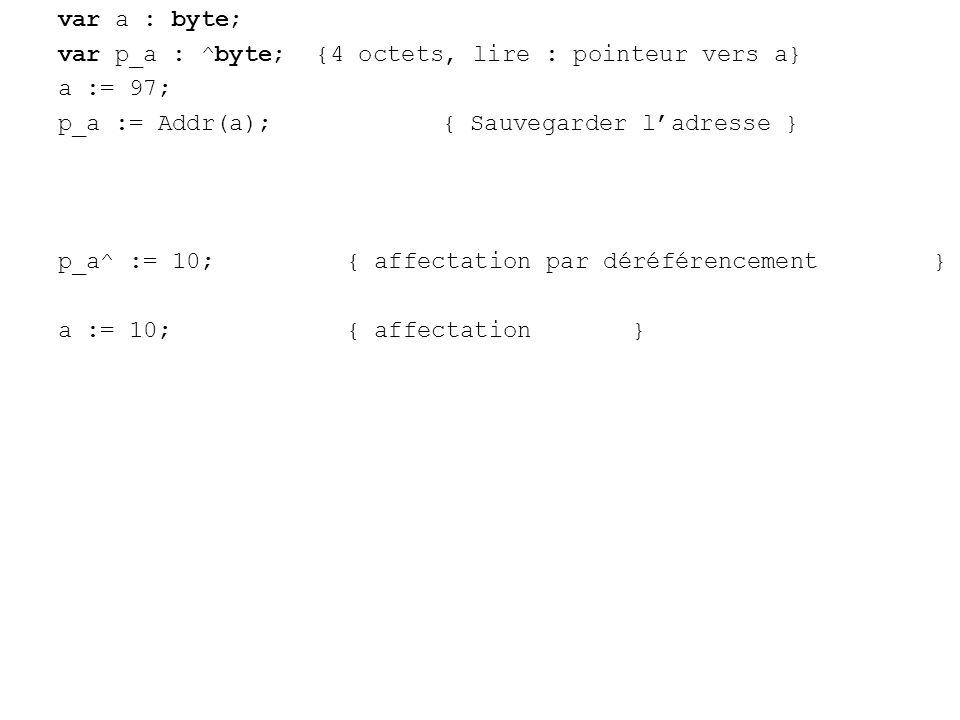 var a : byte; var p_a : ^byte; {4 octets, lire : pointeur vers a} a := 97; p_a := Addr(a);{ Sauvegarder ladresse } p_a^ := 10;{ affectation par déréférencement } a := 10;{ affectation }