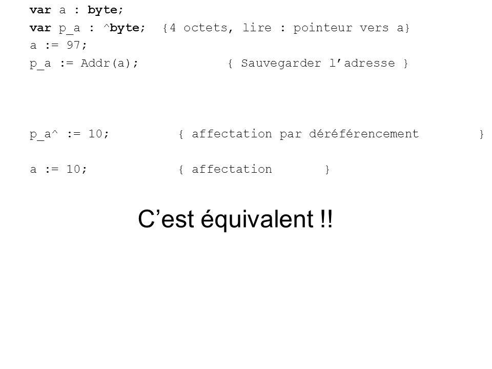 var a : byte; var p_a : ^byte; {4 octets, lire : pointeur vers a} a := 97; p_a := Addr(a);{ Sauvegarder ladresse } p_a^ := 10;{ affectation par déréférencement } a := 10;{ affectation } Cest équivalent !!