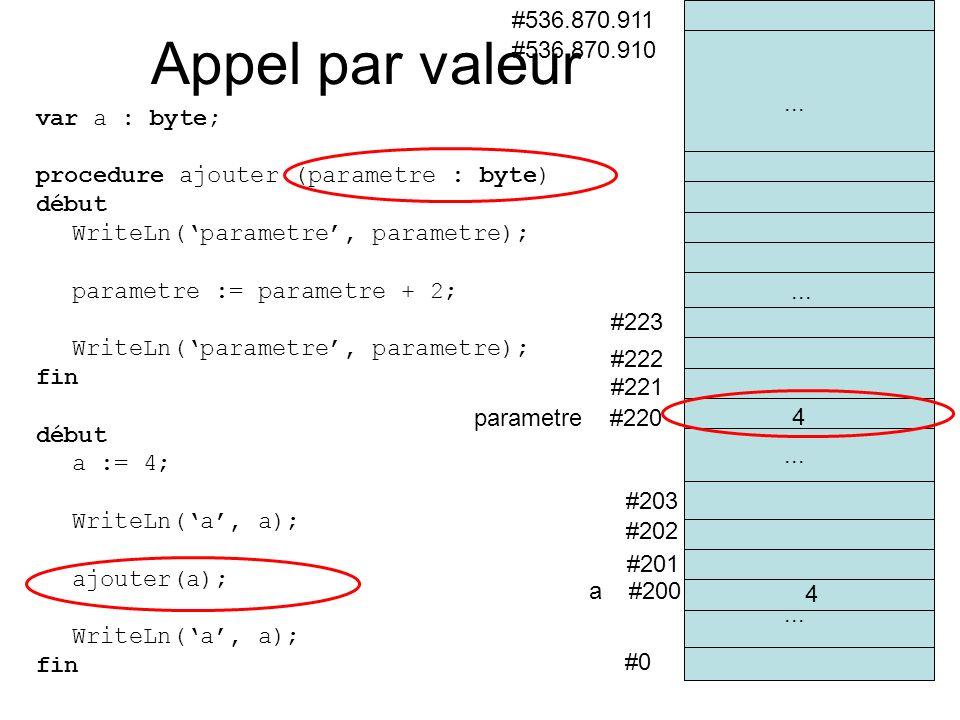 var a : byte; procedure ajouter (parametre : byte) début WriteLn(parametre, parametre); parametre := parametre + 2; WriteLn(parametre, parametre); fin début a := 4; WriteLn(a, a); ajouter(a); WriteLn(a, a); fin #0 a #200 #201 #202 #536.870.910 #536.870.911 #203 parametre #220 #221...