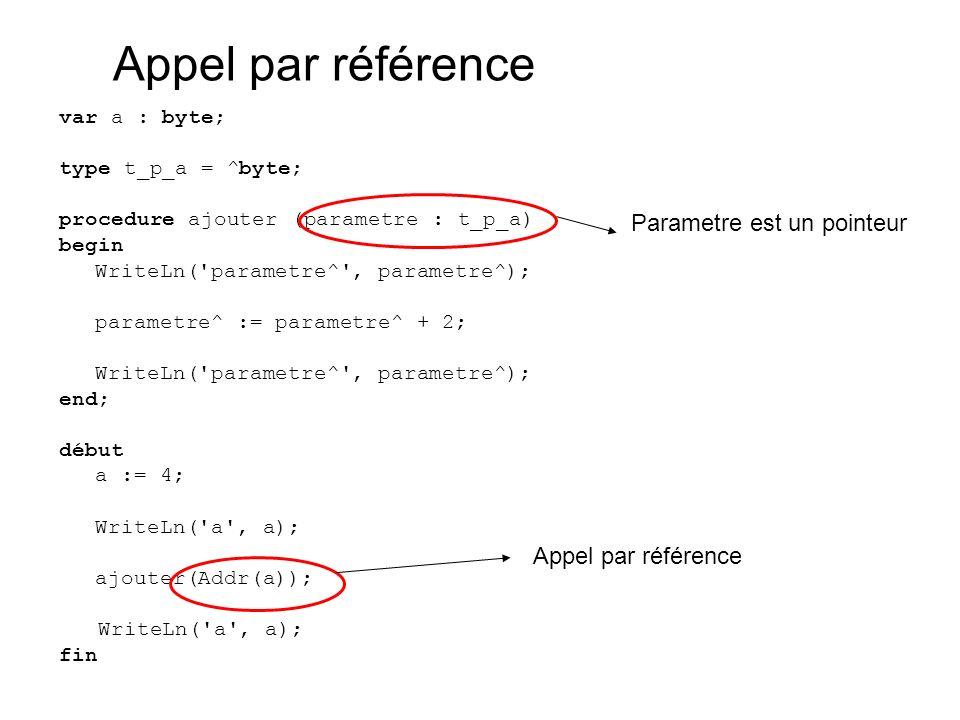 var a : byte; type t_p_a = ^byte; procedure ajouter (parametre : t_p_a) begin WriteLn( parametre^ , parametre^); parametre^ := parametre^ + 2; WriteLn( parametre^ , parametre^); end; début a := 4; WriteLn( a , a); ajouter(Addr(a)); WriteLn( a , a); fin Appel par référence Parametre est un pointeur Appel par référence