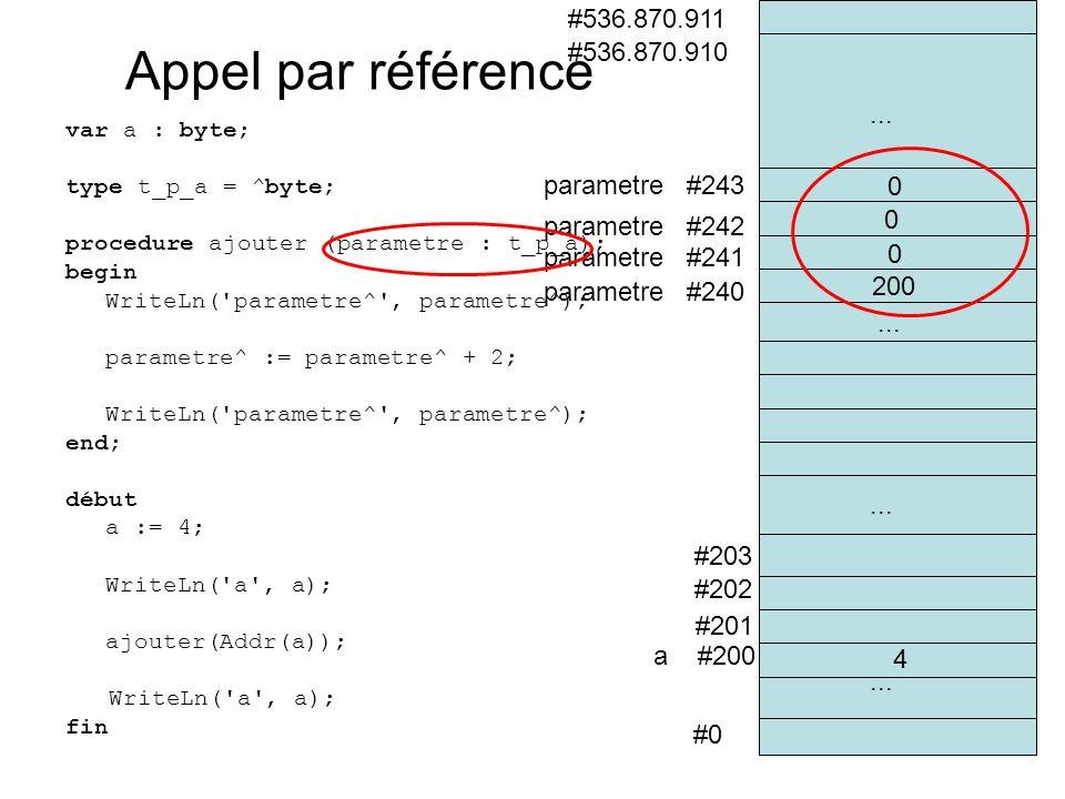 var a : byte; type t_p_a = ^byte; procedure ajouter (parametre : t_p_a); begin WriteLn( parametre^ , parametre^); parametre^ := parametre^ + 2; WriteLn( parametre^ , parametre^); end; début a := 4; WriteLn( a , a); ajouter(Addr(a)); WriteLn( a , a); fin #0 a #200 #201 #202 #536.870.910 #536.870.911 #203 parametre #240 parametre #241...