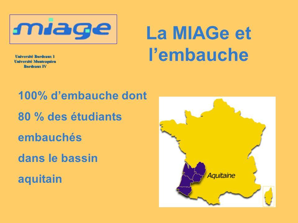 Université Bordeaux 1 Université Montesquieu Bordeaux IV La MIAGe et lembauche 100% dembauche dont 80 % des étudiants embauchés dans le bassin aquitai