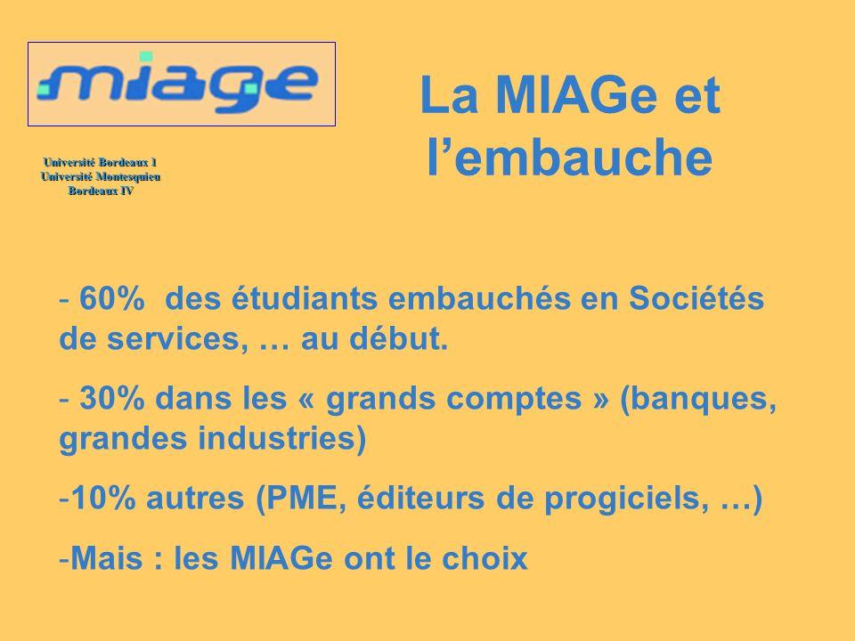 Université Bordeaux 1 Université Montesquieu Bordeaux IV La MIAGe et lembauche - 60% des étudiants embauchés en Sociétés de services, … au début. - 30