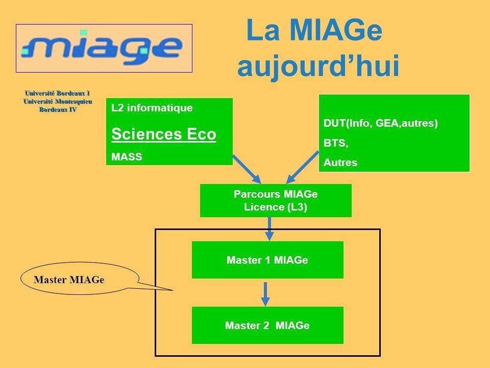 Université Bordeaux 1 Université Montesquieu Bordeaux IV La MIAGe : une double compétence - Informatique (30%) - Gestion (30%) - Mathématiques daide à la décision (10%) - Communication (15%) - Culture Générale (15%)