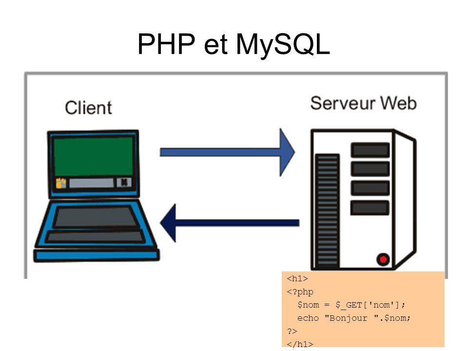 PHP et MySQL <?php $nom = $_GET['nom']; echo