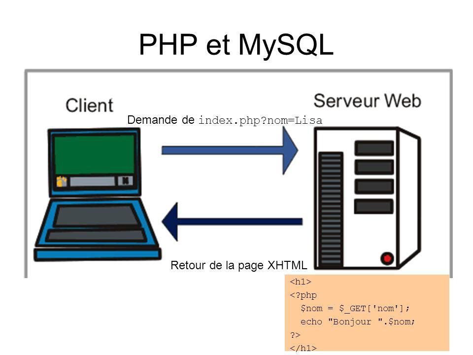PHP et MySQL Demande de index.php?nom=Lisa Retour de la page XHTML <?php $nom = $_GET['nom']; echo
