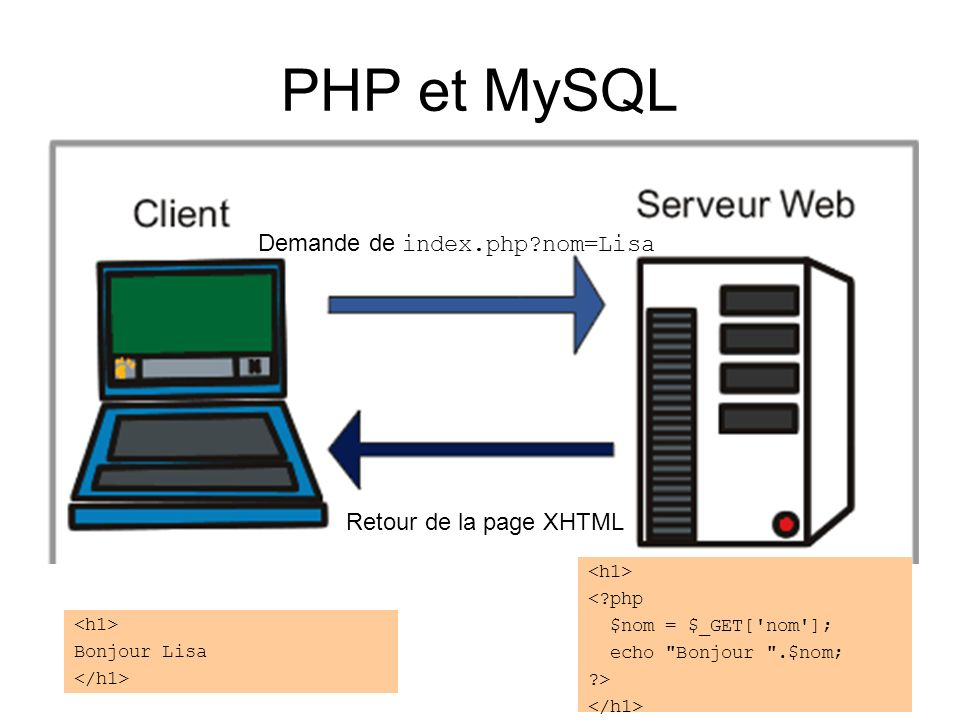 PHP et MySQL Demande de index.php?nom=Lisa Retour de la page XHTML Bonjour Lisa <?php $nom = $_GET['nom']; echo