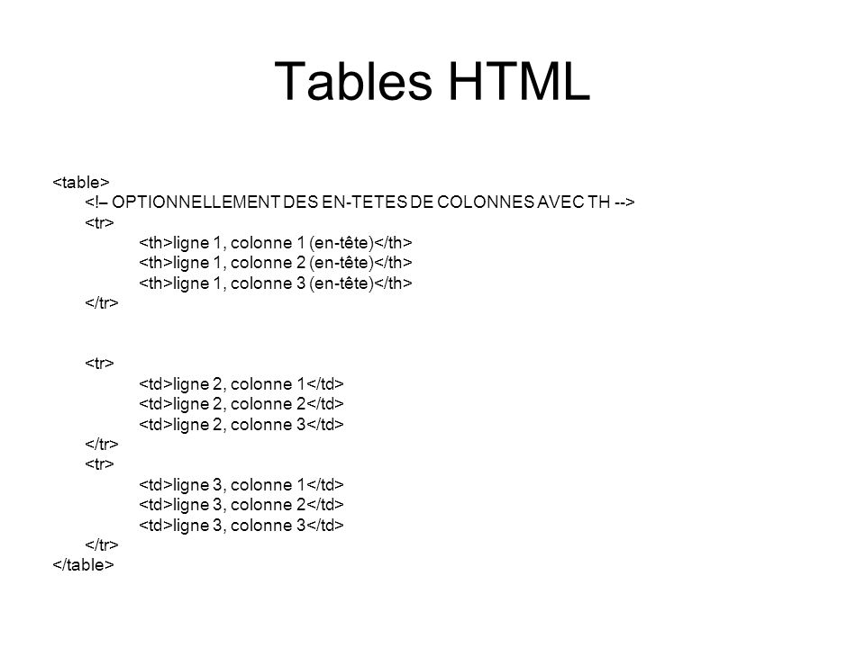 Tables HTML ligne 1, colonne 1 (en-tête) ligne 1, colonne 2 (en-tête) ligne 1, colonne 3 (en-tête) ligne 2, colonne 1 ligne 2, colonne 2 ligne 2, colo