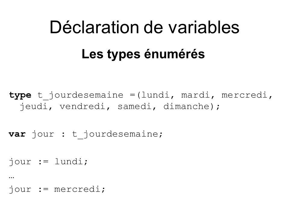 Déclaration de variables Les types énumérés type t_jourdesemaine =(lundi, mardi, mercredi, jeudi, vendredi, samedi, dimanche); var jour : t_jourdesemaine; jour := lundi; … jour := mercredi;