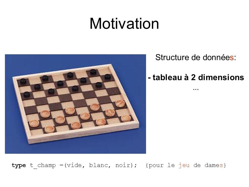 Motivation Structure de données: - tableau à 2 dimensions … type t_champ =(vide, blanc, noir); {pour le jeu de dames}