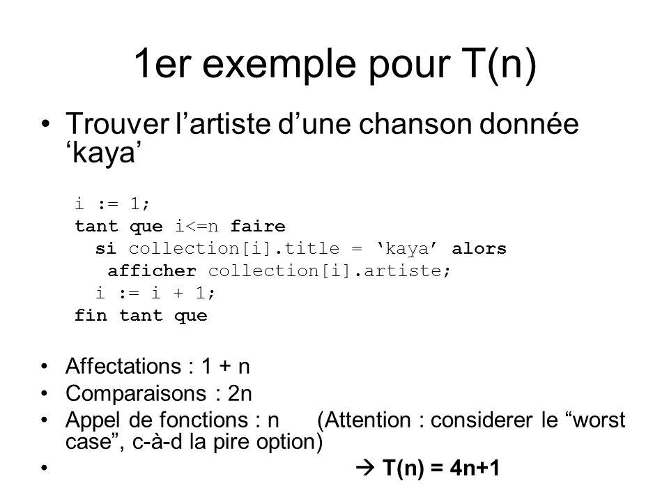 1er exemple pour T(n) Trouver lartiste dune chanson donnée kaya i := 1; tant que i<=n faire si collection[i].title = kaya alors afficher collection[i].artiste; i := i + 1; fin tant que Affectations : 1 + n Comparaisons : 2n Appel de fonctions : n (Attention : considerer le worst case, c-à-d la pire option) T(n) = 4n+1
