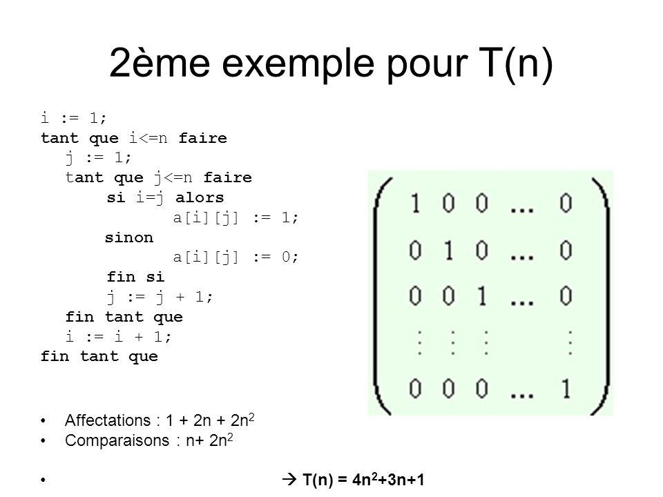 2ème exemple pour T(n) i := 1; tant que i<=n faire j := 1; tant que j<=n faire si i=j alors a[i][j] := 1; sinon a[i][j] := 0; fin si j := j + 1; fin tant que i := i + 1; fin tant que Affectations : 1 + 2n + 2n 2 Comparaisons : n+ 2n 2 T(n) = 4n 2 +3n+1