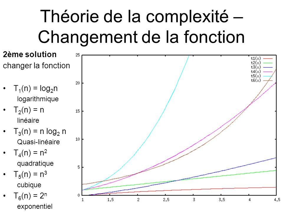 Théorie de la complexité – Changement de la fonction 2ème solution changer la fonction T 1 (n) = log 2 n logarithmique T 2 (n) = n linéaire T 3 (n) = n log 2 n Quasi-linéaire T 4 (n) = n 2 quadratique T 5 (n) = n 3 cubique T 6 (n) = 2 n exponentiel