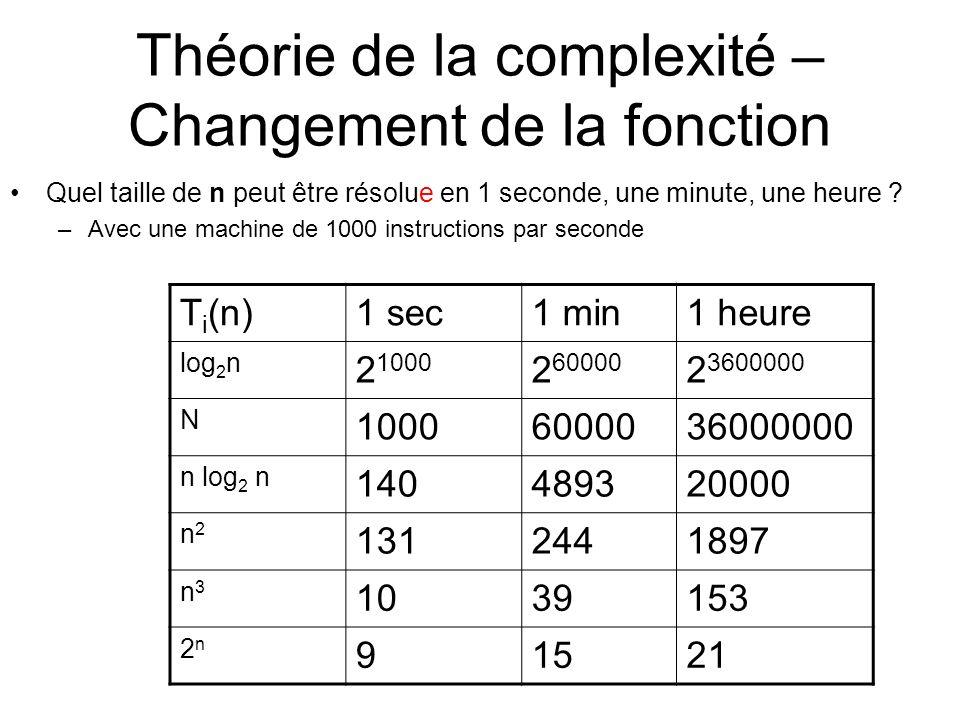 Théorie de la complexité – Changement de la fonction Quel taille de n peut être résolue en 1 seconde, une minute, une heure .