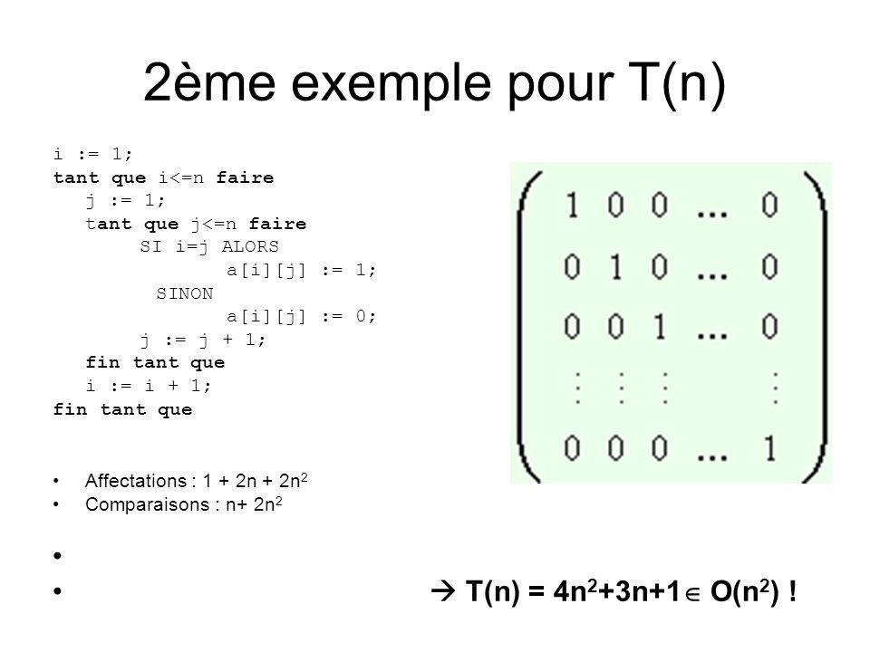 2ème exemple pour T(n) i := 1; tant que i<=n faire j := 1; tant que j<=n faire SI i=j ALORS a[i][j] := 1; SINON a[i][j] := 0; j := j + 1; fin tant que i := i + 1; fin tant que Affectations : 1 + 2n + 2n 2 Comparaisons : n+ 2n 2 T(n) = 4n 2 +3n+1 O(n 2 ) !