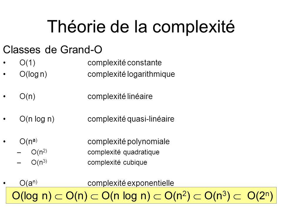 Théorie de la complexité Classes de Grand-O O(1)complexité constante O(log n) complexité logarithmique O(n)complexité linéaire O(n log n)complexité quasi-linéaire O(n a) complexité polynomiale –O(n 2) complexité quadratique –O(n 3) complexité cubique O(a n) complexité exponentielle O(log n) O(n) O(n log n) O(n 2 ) O(n 3 ) O(2 n )