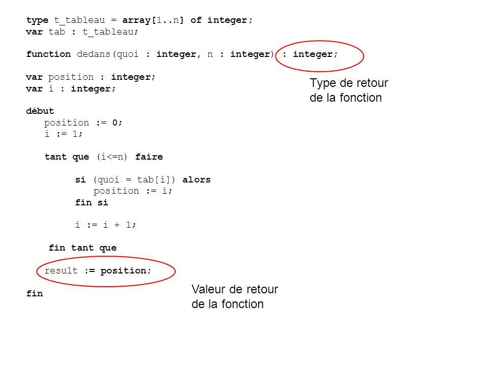 type t_tableau = array[1..n] of integer; var tab : t_tableau; function dedans(quoi : integer, n : integer) : integer; var position : integer; var i : integer; début position := 0; i := 1; tant que (i<=n) faire si (quoi = tab[i]) alors position := i; fin si i := i + 1; fin tant que result := position; fin Type de retour de la fonction Valeur de retour de la fonction