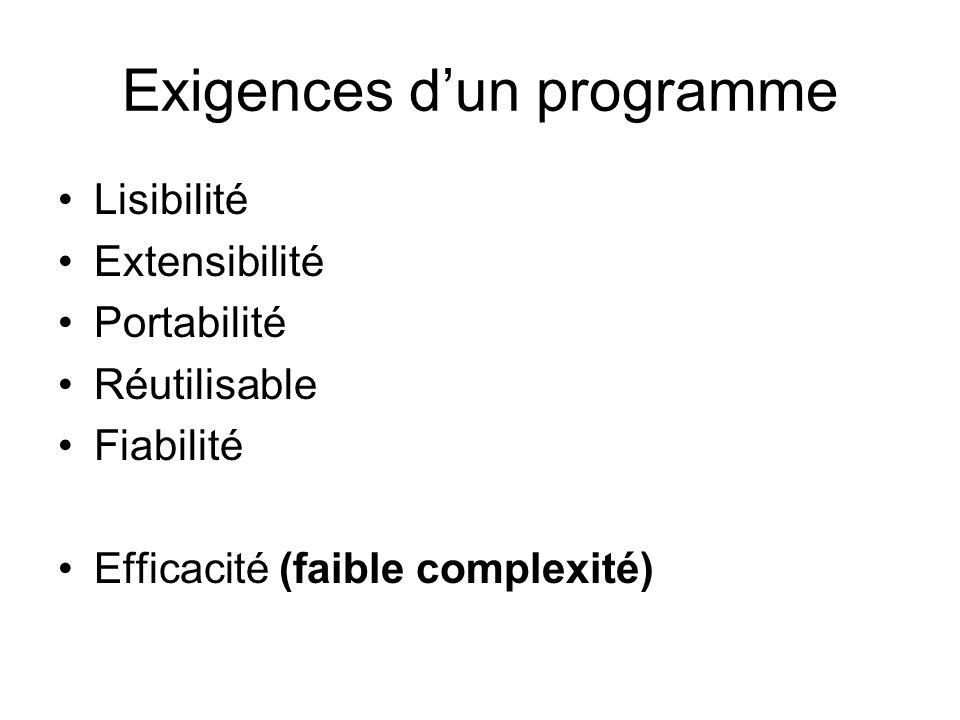 Exigences dun programme Lisibilité Extensibilité Portabilité Réutilisable Fiabilité Efficacité (faible complexité)