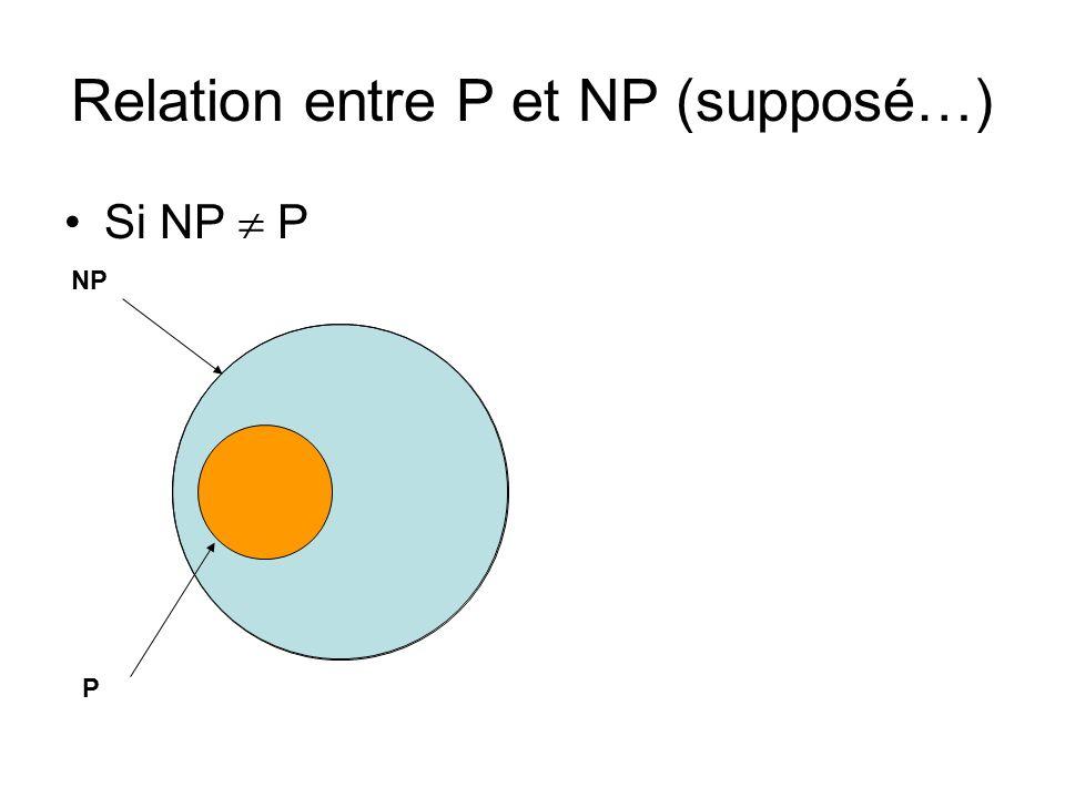 Relation entre P et NP (supposé…) Si NP P NP P