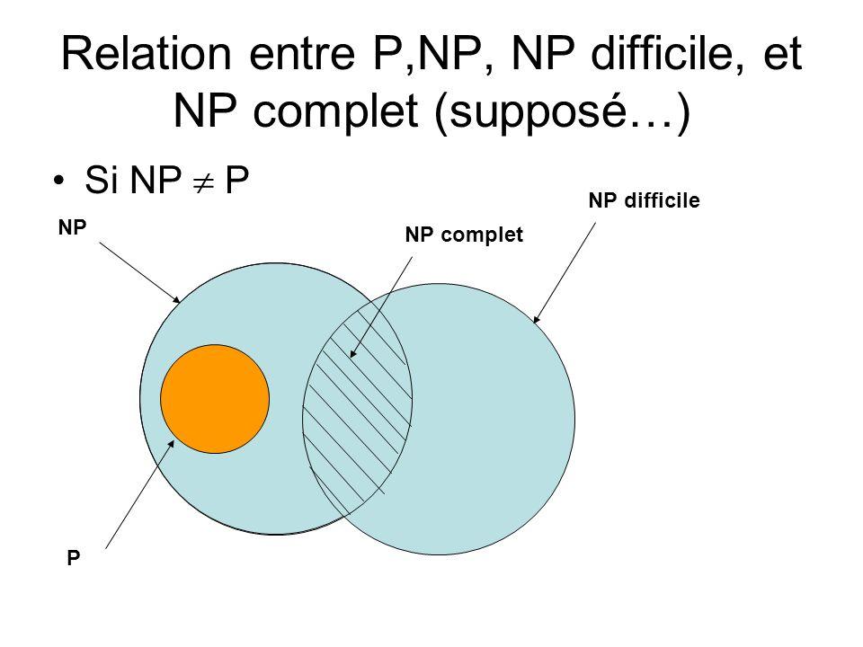 Relation entre P,NP, NP difficile, et NP complet (supposé…) Si NP P NP P NP difficile NP complet
