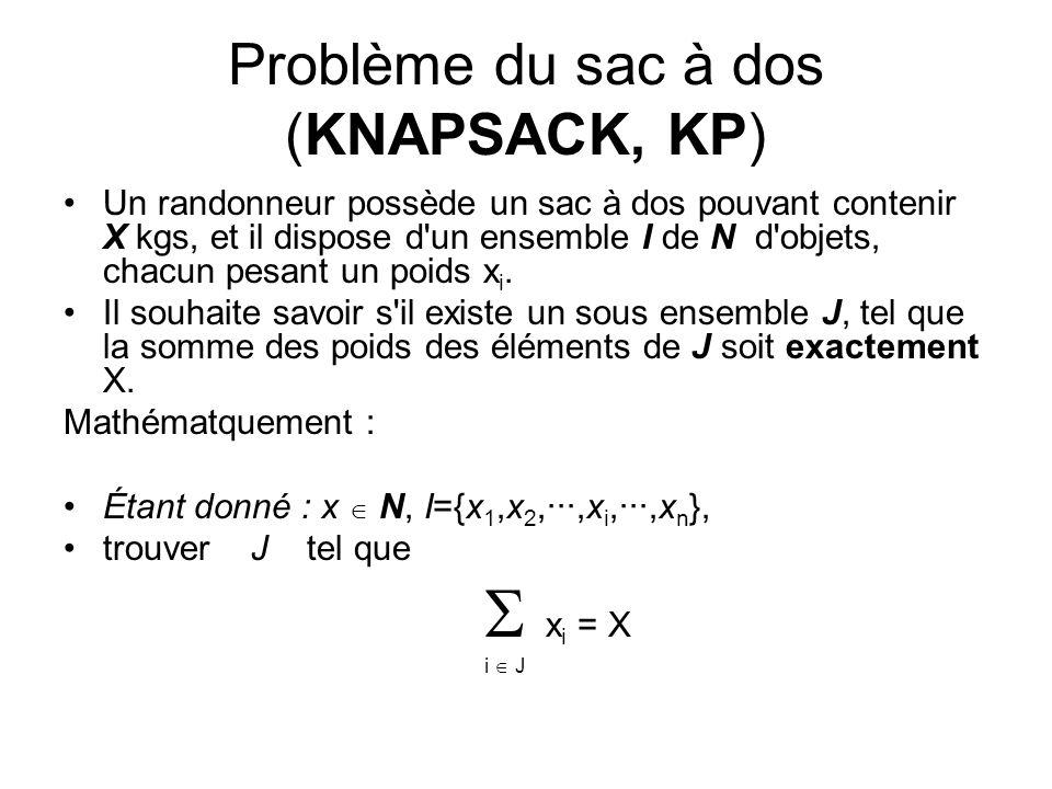 Problème du sac à dos (KNAPSACK, KP) Un randonneur possède un sac à dos pouvant contenir X kgs, et il dispose d'un ensemble I de N d'objets, chacun pe