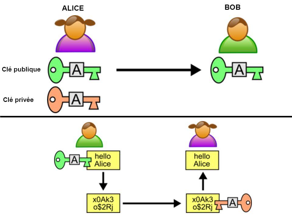 Clé privée Clé publique ALICE BOB