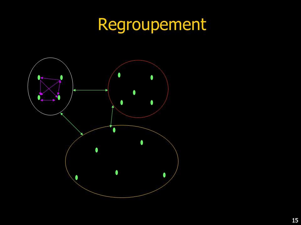 14 Regroupement (2) Les groupes (ou clusters) sont construits de sorte à Maximiser la similarité entre éléments dun même groupe Maximiser la dissimilarité entre groupes Les questions auxquelles le décideur est confronté : Si chaque individu forme à lui seul un groupe, alors la similarité intra-groupe est maximale mais la dissimilarité inter-groupes peut ne pas lêtre Si on ne forme quun seul groupe, la dissimilarité intergroupes est maximale, mais la similarité intra-groupe peut ne pas lêtre des techniques qui permettent à lutilisateur de fixer le nombre k de groupes quil veut construire