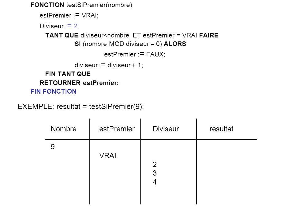 FONCTION testSiPremier(nombre) estPremier : = VRAI; Diviseur : = 2; TANT QUE diviseur<nombre ET estPremier = VRAI FAIRE SI (nombre MOD diviseur = 0) ALORS estPremier : = FAUX; diviseur : = diviseur + 1; FIN TANT QUE RETOURNER estPremier; FIN FONCTION Diviseur 2 3 4 estPremier VRAI Nombre 9 EXEMPLE: resultat = testSiPremier(9); resultat