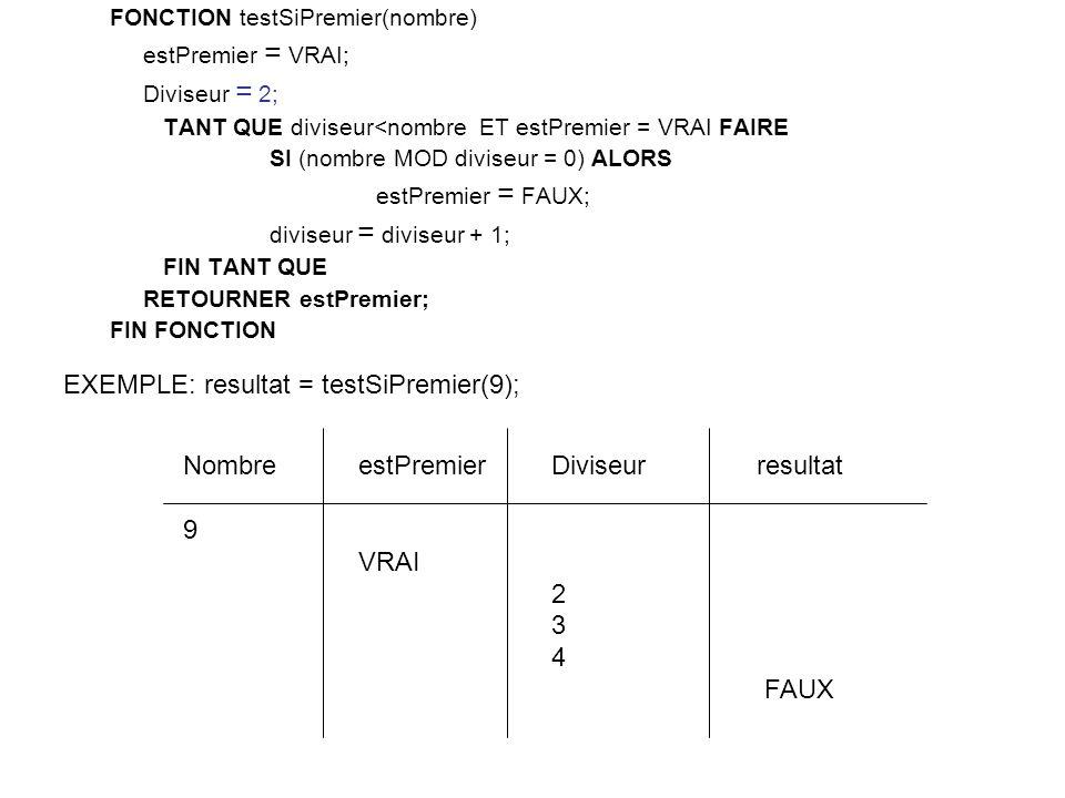 FONCTION testSiPremier(nombre) estPremier = VRAI; Diviseur = 2; TANT QUE diviseur<nombre ET estPremier = VRAI FAIRE SI (nombre MOD diviseur = 0) ALORS estPremier = FAUX; diviseur = diviseur + 1; FIN TANT QUE RETOURNER estPremier; FIN FONCTION Diviseur 2 3 4 FAUX estPremier VRAI Nombre 9 EXEMPLE: resultat = testSiPremier(9); resultat