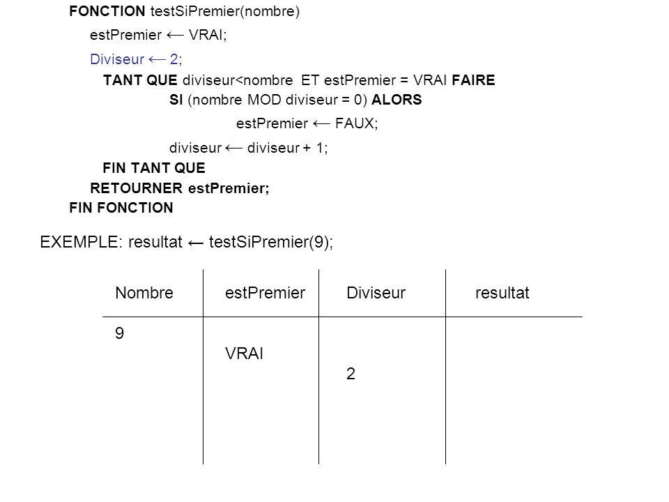 FONCTION testSiPremier(nombre) estPremier VRAI; Diviseur 2; TANT QUE diviseur<nombre ET estPremier = VRAI FAIRE SI (nombre MOD diviseur = 0) ALORS estPremier FAUX; diviseur diviseur + 1; FIN TANT QUE RETOURNER estPremier; FIN FONCTION Diviseur 2 estPremier VRAI Nombre 9 EXEMPLE: resultat testSiPremier(9); resultat