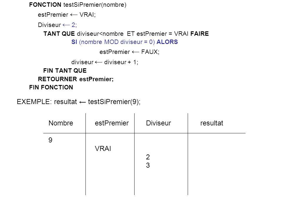 FONCTION testSiPremier(nombre) estPremier VRAI; Diviseur 2; TANT QUE diviseur<nombre ET estPremier = VRAI FAIRE SI (nombre MOD diviseur = 0) ALORS estPremier FAUX; diviseur diviseur + 1; FIN TANT QUE RETOURNER estPremier; FIN FONCTION Diviseur 2 3 estPremier VRAI Nombre 9 EXEMPLE: resultat testSiPremier(9); resultat