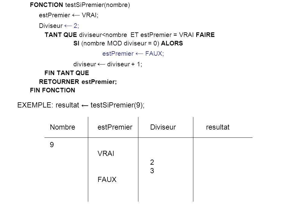 FONCTION testSiPremier(nombre) estPremier VRAI; Diviseur 2; TANT QUE diviseur<nombre ET estPremier = VRAI FAIRE SI (nombre MOD diviseur = 0) ALORS estPremier FAUX; diviseur diviseur + 1; FIN TANT QUE RETOURNER estPremier; FIN FONCTION Diviseur 2 3 estPremier VRAI FAUX Nombre 9 EXEMPLE: resultat testSiPremier(9); resultat