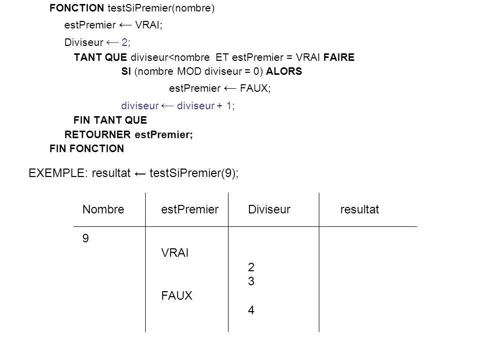 FONCTION testSiPremier(nombre) estPremier VRAI; Diviseur 2; TANT QUE diviseur<nombre ET estPremier = VRAI FAIRE SI (nombre MOD diviseur = 0) ALORS estPremier FAUX; diviseur diviseur + 1; FIN TANT QUE RETOURNER estPremier; FIN FONCTION Diviseur 2 3 4 estPremier VRAI FAUX Nombre 9 EXEMPLE: resultat testSiPremier(9); resultat