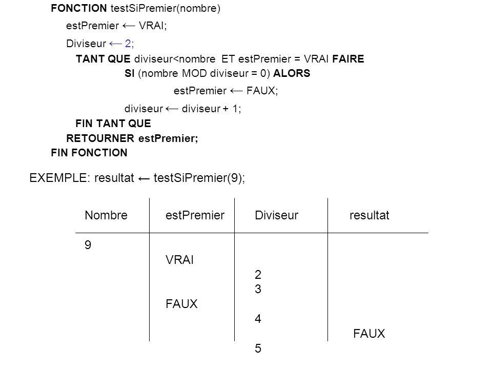 FONCTION testSiPremier(nombre) estPremier VRAI; Diviseur 2; TANT QUE diviseur<nombre ET estPremier = VRAI FAIRE SI (nombre MOD diviseur = 0) ALORS estPremier FAUX; diviseur diviseur + 1; FIN TANT QUE RETOURNER estPremier; FIN FONCTION Diviseur 2 3 4 FAUX 5 estPremier VRAI FAUX Nombre 9 EXEMPLE: resultat testSiPremier(9); resultat