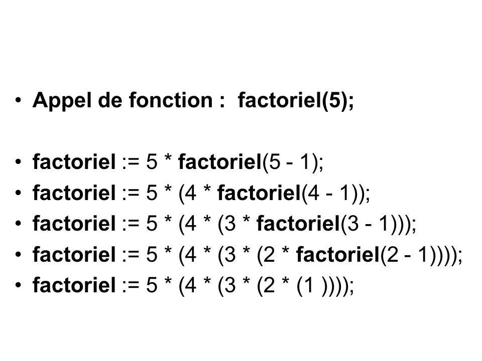 Appel de fonction : factoriel(5); factoriel := 5 * factoriel(5 - 1); factoriel := 5 * (4 * factoriel(4 - 1)); factoriel := 5 * (4 * (3 * factoriel(3 - 1))); factoriel := 5 * (4 * (3 * (2 * factoriel(2 - 1)))); factoriel := 5 * (4 * (3 * (2 * (1 ))));