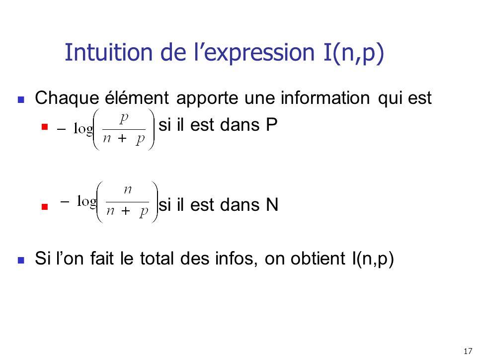 17 Intuition de lexpression I(n,p) Chaque élément apporte une information qui est si il est dans P si il est dans N Si lon fait le total des infos, on