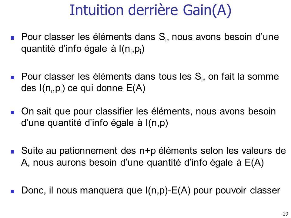 19 Intuition derrière Gain(A) Pour classer les éléments dans S i, nous avons besoin dune quantité dinfo égale à I(n i,p i ) Pour classer les éléments