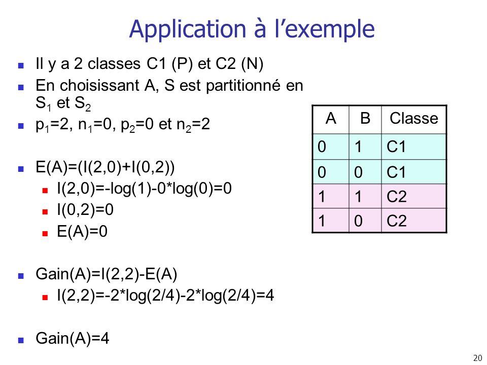 20 Application à lexemple Il y a 2 classes C1 (P) et C2 (N) En choisissant A, S est partitionné en S 1 et S 2 p 1 =2, n 1 =0, p 2 =0 et n 2 =2 E(A)=(I