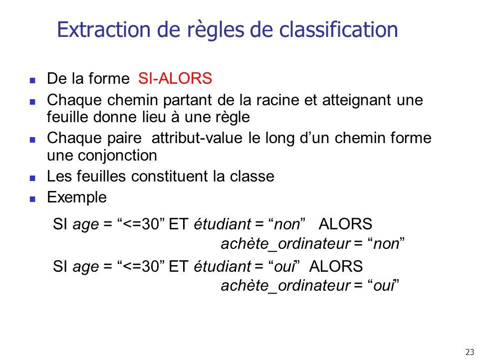 23 Extraction de règles de classification De la forme SI-ALORS Chaque chemin partant de la racine et atteignant une feuille donne lieu à une règle Cha