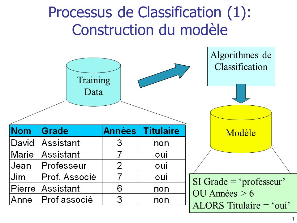 4 Processus de Classification (1): Construction du modèle Training Data Algorithmes de Classification SI Grade = professeur OU Années > 6 ALORS Titula